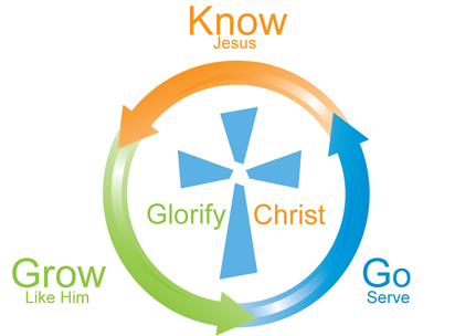 KnowGrowGo
